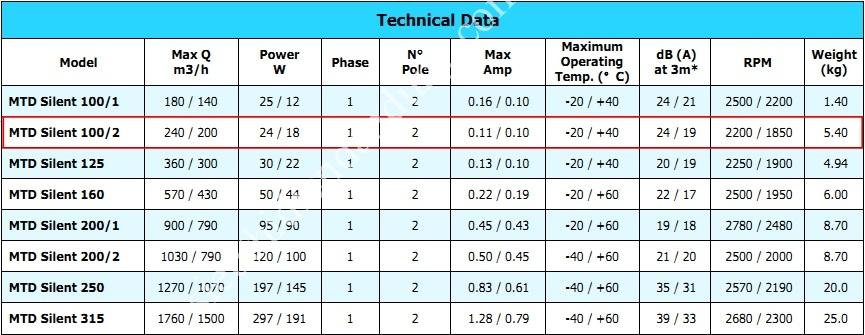 Quạt thông gió công nghiệp Kruger MTD Silent - Phân phối